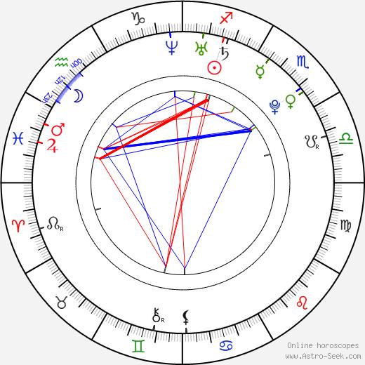 Veronika Chmelířová день рождения гороскоп, Veronika Chmelířová Натальная карта онлайн