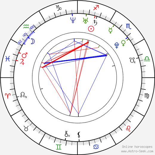 Victoria Schmidt astro natal birth chart, Victoria Schmidt horoscope, astrology