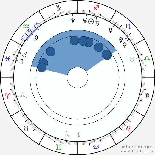 Yan Tang wikipedia, horoscope, astrology, instagram