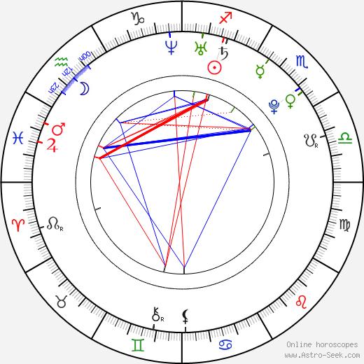 Yan Tang astro natal birth chart, Yan Tang horoscope, astrology