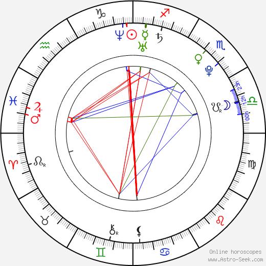 Zuzana Dovalová birth chart, Zuzana Dovalová astro natal horoscope, astrology
