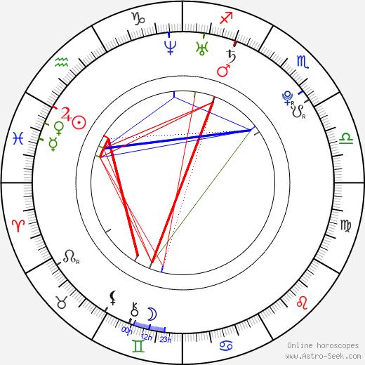 Alessandra Mastronardi astro natal birth chart, Alessandra Mastronardi horoscope, astrology