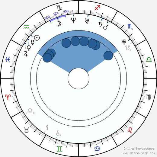 Alice Greczyn wikipedia, horoscope, astrology, instagram