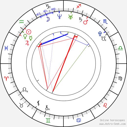 Alice Greczyn birth chart, Alice Greczyn astro natal horoscope, astrology