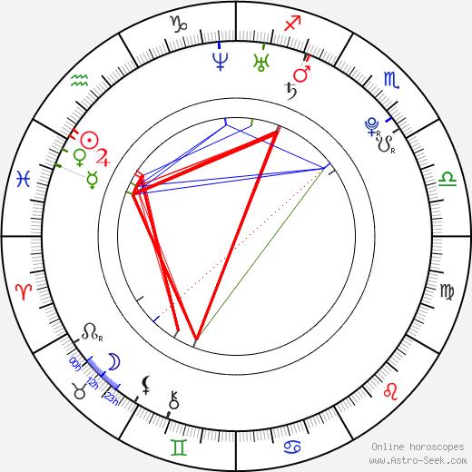 Amber Riley astro natal birth chart, Amber Riley horoscope, astrology