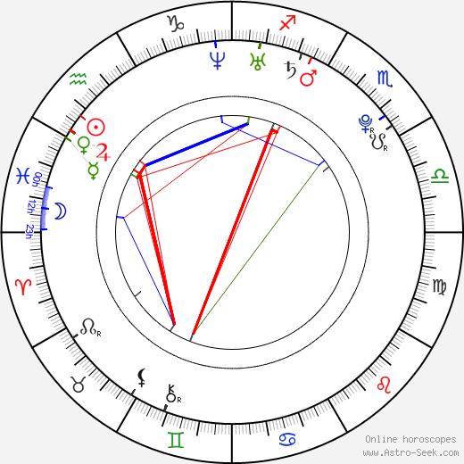 Andrej Kerič astro natal birth chart, Andrej Kerič horoscope, astrology