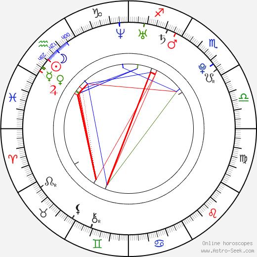 Anna Hutchison astro natal birth chart, Anna Hutchison horoscope, astrology