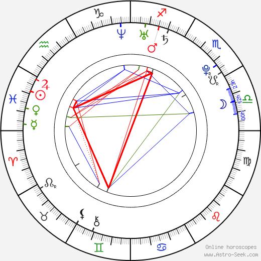 Ashley Morgan birth chart, Ashley Morgan astro natal horoscope, astrology
