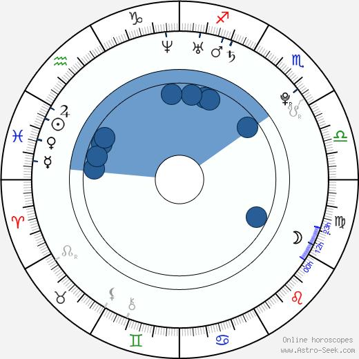 Bryce Papenbrook wikipedia, horoscope, astrology, instagram