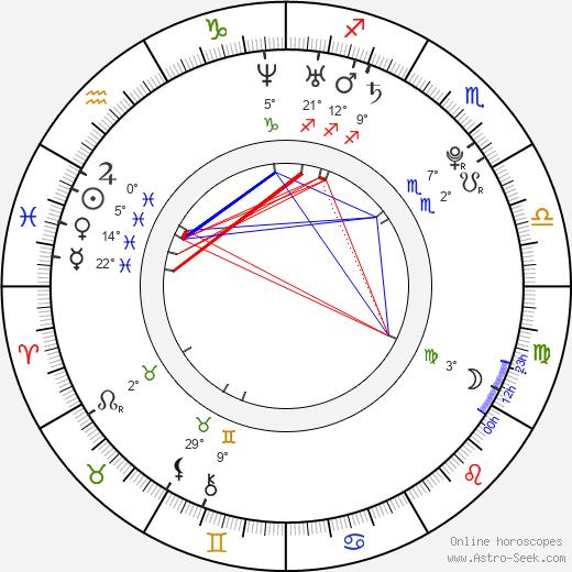 Bryce Papenbrook birth chart, biography, wikipedia 2019, 2020