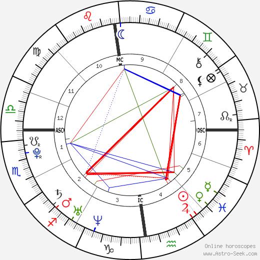 Charlotte Church tema natale, oroscopo, Charlotte Church oroscopi gratuiti, astrologia