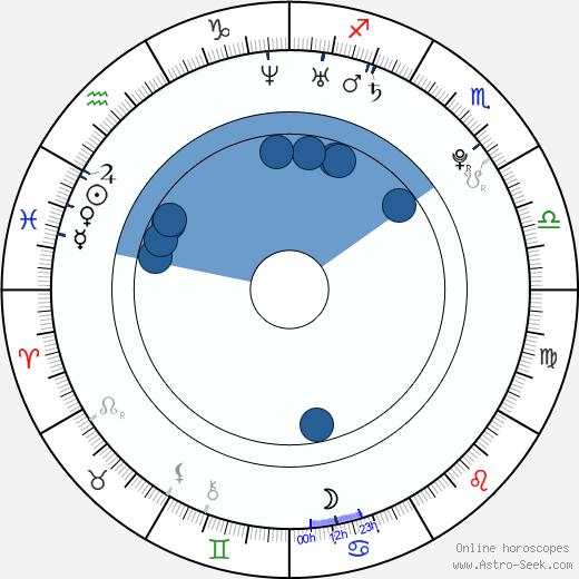 Edita Hortová wikipedia, horoscope, astrology, instagram