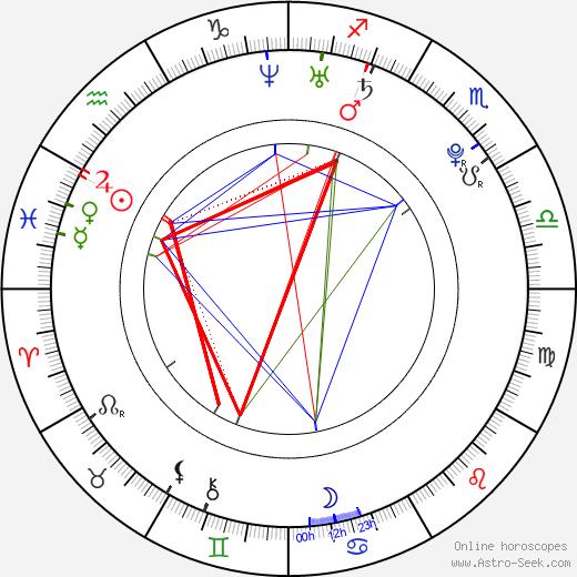 Edita Hortová день рождения гороскоп, Edita Hortová Натальная карта онлайн