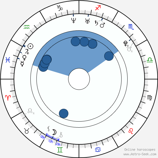 Grigoriy Dobrygin wikipedia, horoscope, astrology, instagram