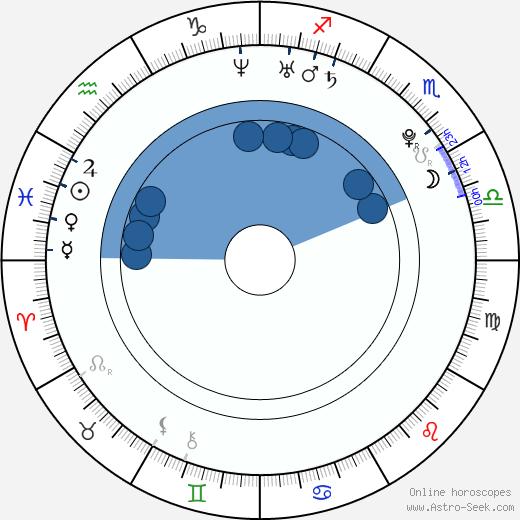 Hyo-rin Min wikipedia, horoscope, astrology, instagram