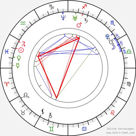 Hyo-rin Min birth chart, Hyo-rin Min astro natal horoscope, astrology