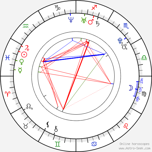 James Phelps astro natal birth chart, James Phelps horoscope, astrology