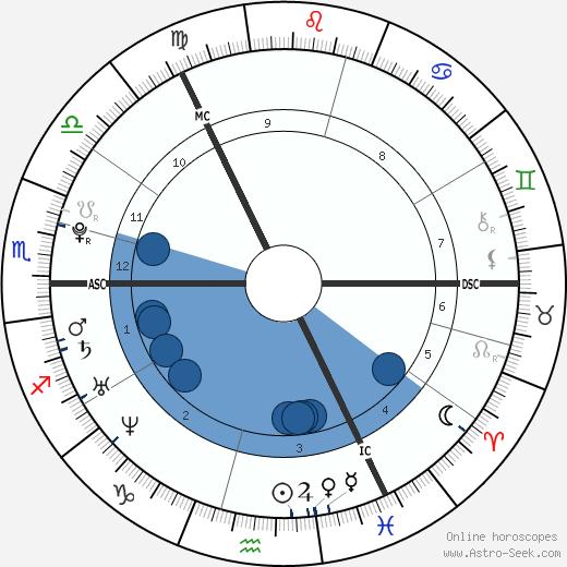 Jamie Murray wikipedia, horoscope, astrology, instagram