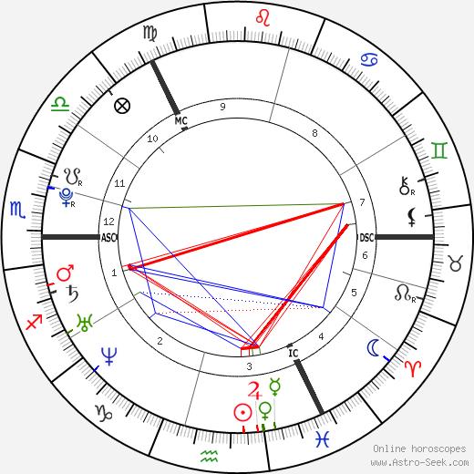 Jamie Murray tema natale, oroscopo, Jamie Murray oroscopi gratuiti, astrologia