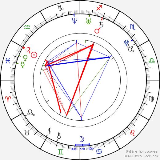 Jayde Nicole birth chart, Jayde Nicole astro natal horoscope, astrology