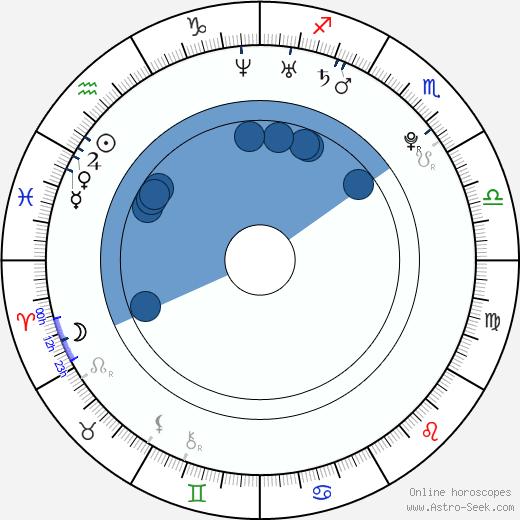 Jayden Jaymes wikipedia, horoscope, astrology, instagram