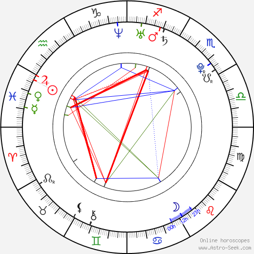 Josh Helman birth chart, Josh Helman astro natal horoscope, astrology