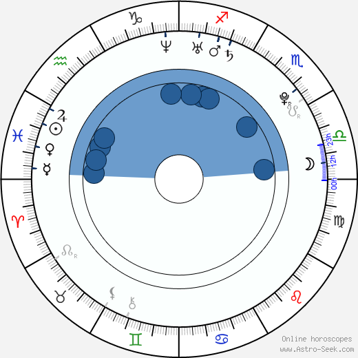 Juliet Simms Birth Chart Horoscope, Date of Birth, Astro