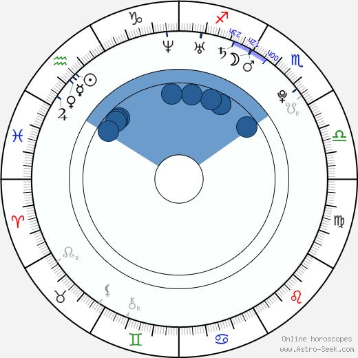 Kateřina Šamanová wikipedia, horoscope, astrology, instagram