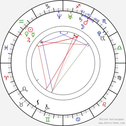 Kateřina Šamanová astro natal birth chart, Kateřina Šamanová horoscope, astrology