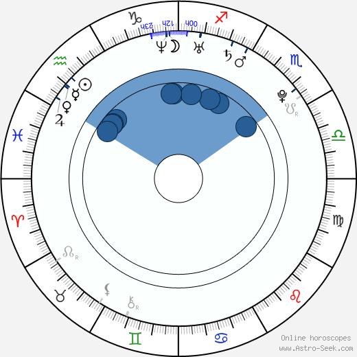 Kevin Gates wikipedia, horoscope, astrology, instagram