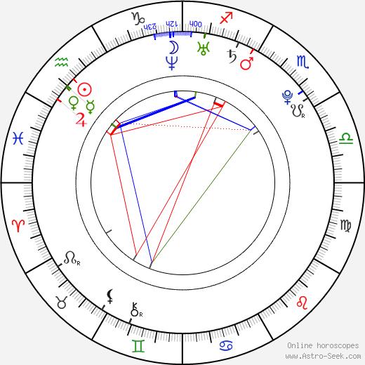 Kevin Gates день рождения гороскоп, Kevin Gates Натальная карта онлайн