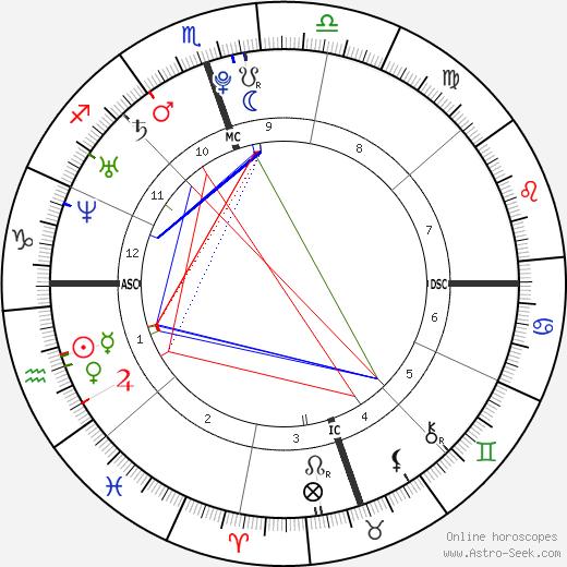 Лорен Конрад Lauren Conrad день рождения гороскоп, Lauren Conrad Натальная карта онлайн