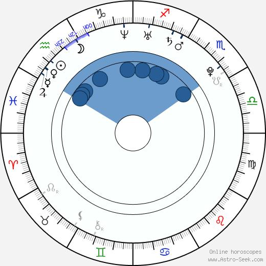 Liam Rhodes wikipedia, horoscope, astrology, instagram