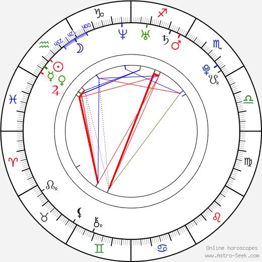 Liam Rhodes birth chart, Liam Rhodes astro natal horoscope, astrology