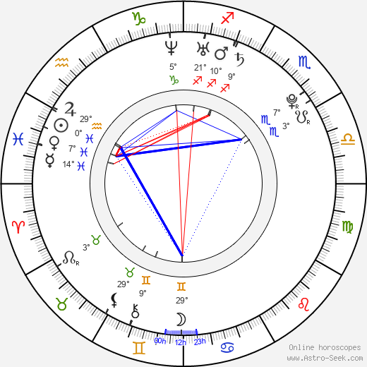 Maria Mena birth chart, biography, wikipedia 2019, 2020
