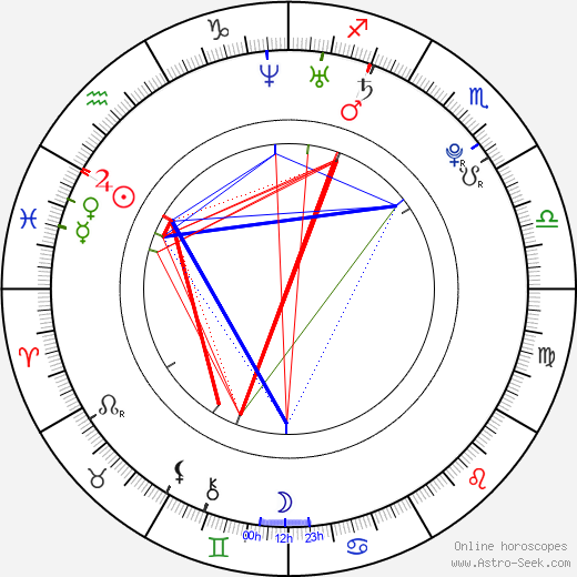 Maria Mena astro natal birth chart, Maria Mena horoscope, astrology