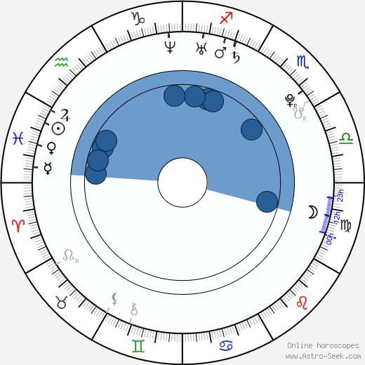Markéta Procházková wikipedia, horoscope, astrology, instagram
