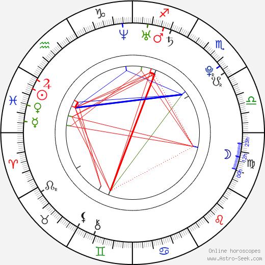 Markéta Procházková astro natal birth chart, Markéta Procházková horoscope, astrology