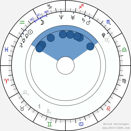 Martin Fillo wikipedia, horoscope, astrology, instagram