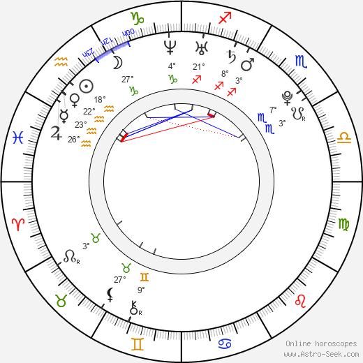 Martin Fillo birth chart, biography, wikipedia 2019, 2020