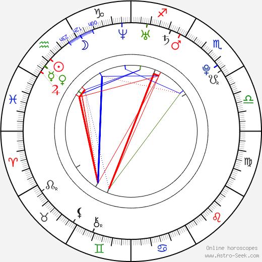 Martin Fillo birth chart, Martin Fillo astro natal horoscope, astrology