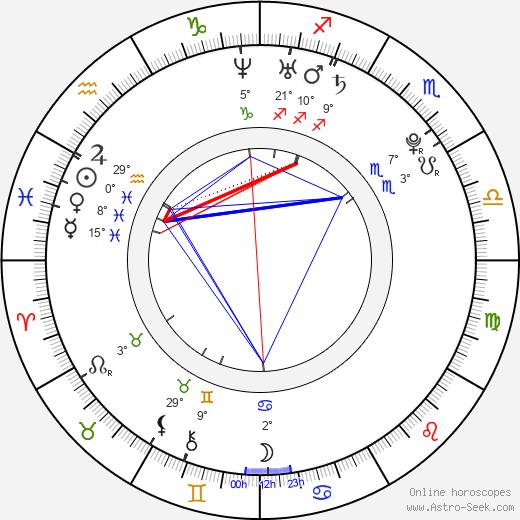 Matthew Bolton birth chart, biography, wikipedia 2018, 2019