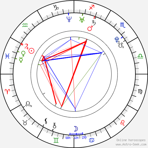 Matthew Bolton astro natal birth chart, Matthew Bolton horoscope, astrology