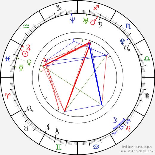 Miko Hughes astro natal birth chart, Miko Hughes horoscope, astrology