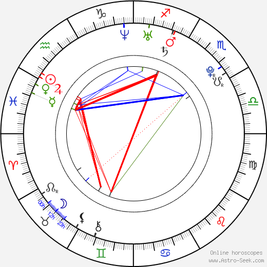 Nick Eversman birth chart, Nick Eversman astro natal horoscope, astrology