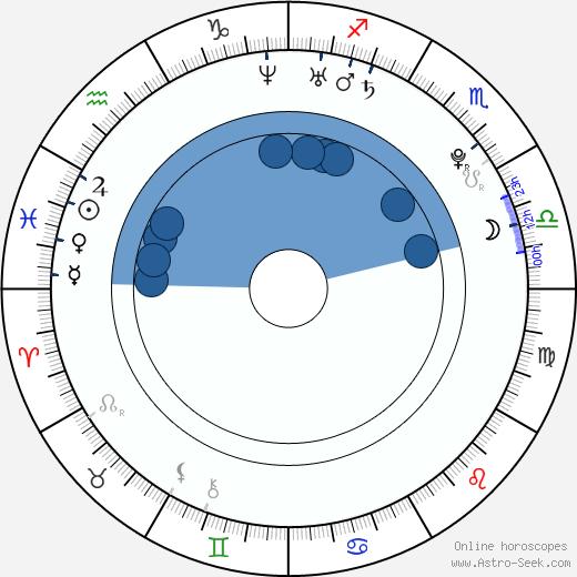 Nicole Linkletter wikipedia, horoscope, astrology, instagram