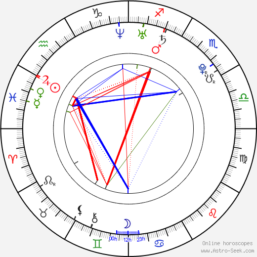 Ophelia Lovibond astro natal birth chart, Ophelia Lovibond horoscope, astrology