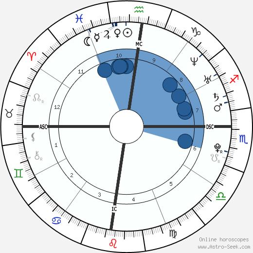 Radamel Falcao wikipedia, horoscope, astrology, instagram