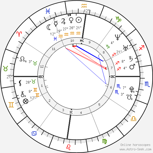 Radamel Falcao birth chart, biography, wikipedia 2019, 2020