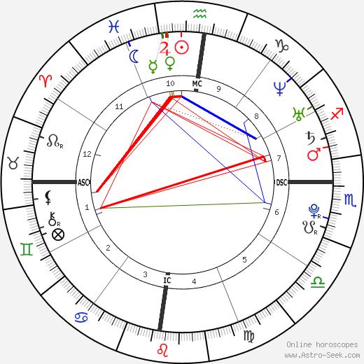 Radamel Falcao astro natal birth chart, Radamel Falcao horoscope, astrology
